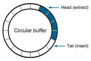 How circular buffer works?