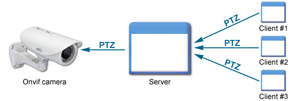 How to forward PTZ instructions in C#